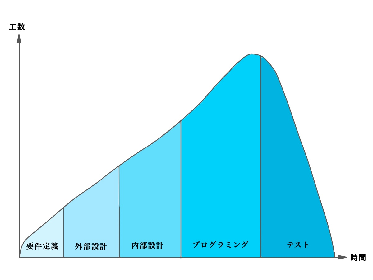開発期間と工数の関係